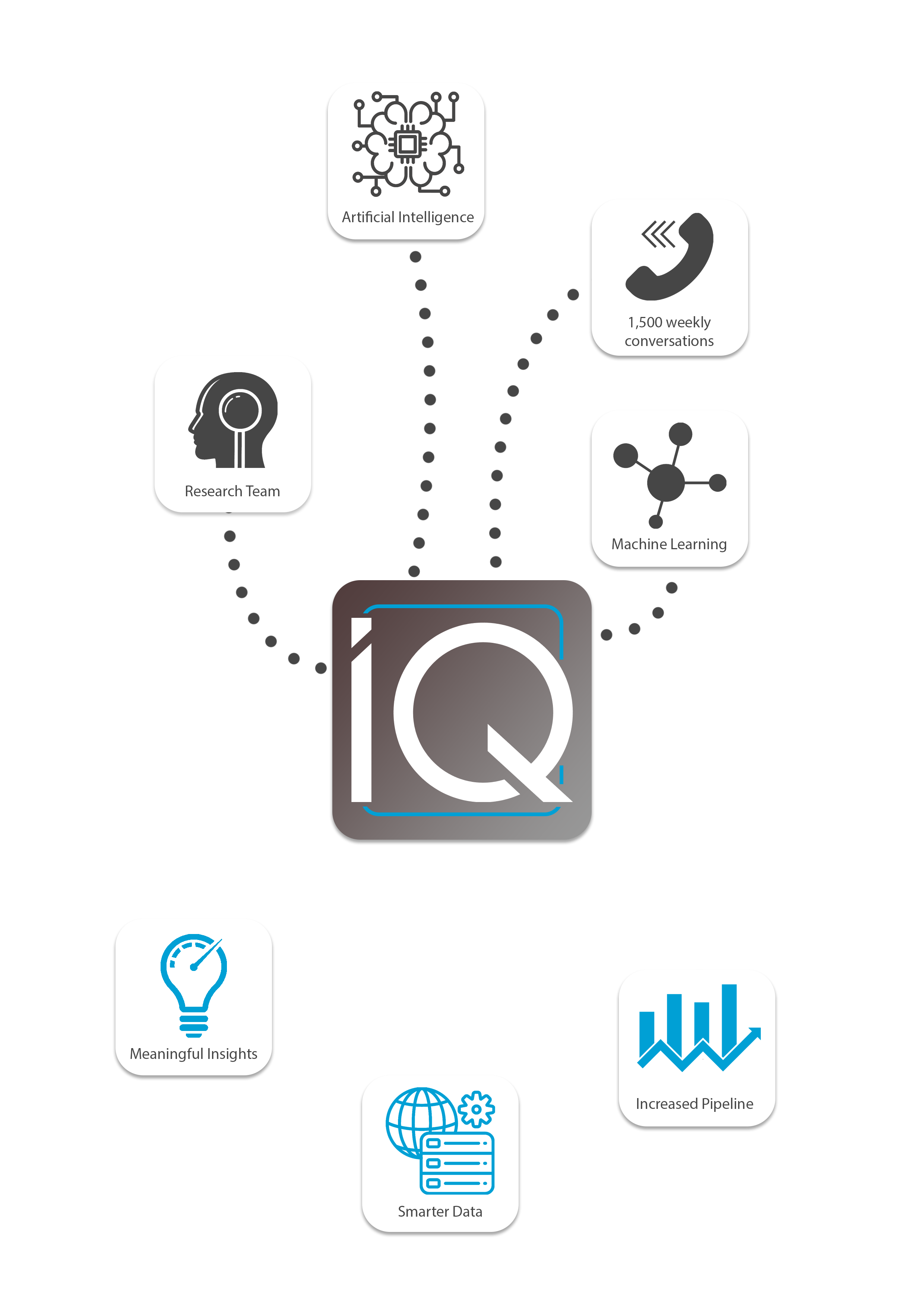 Infographic Describing EngageIQ work flow and technology